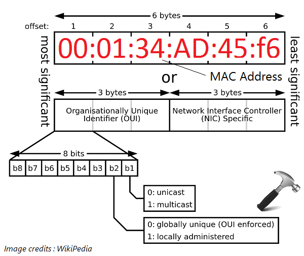 How To Find Or View MAC Address In Windows 10
