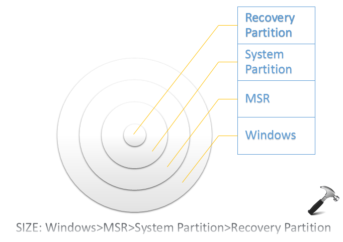 Understanding Different Disk Partitions In Windows 10