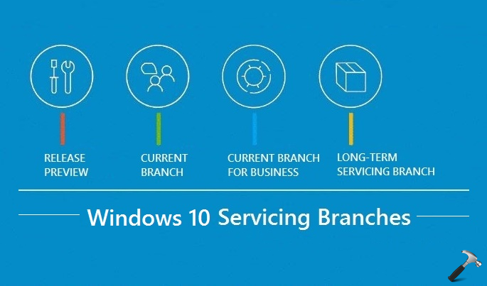 Understanding Windows 10 Servicing Branches